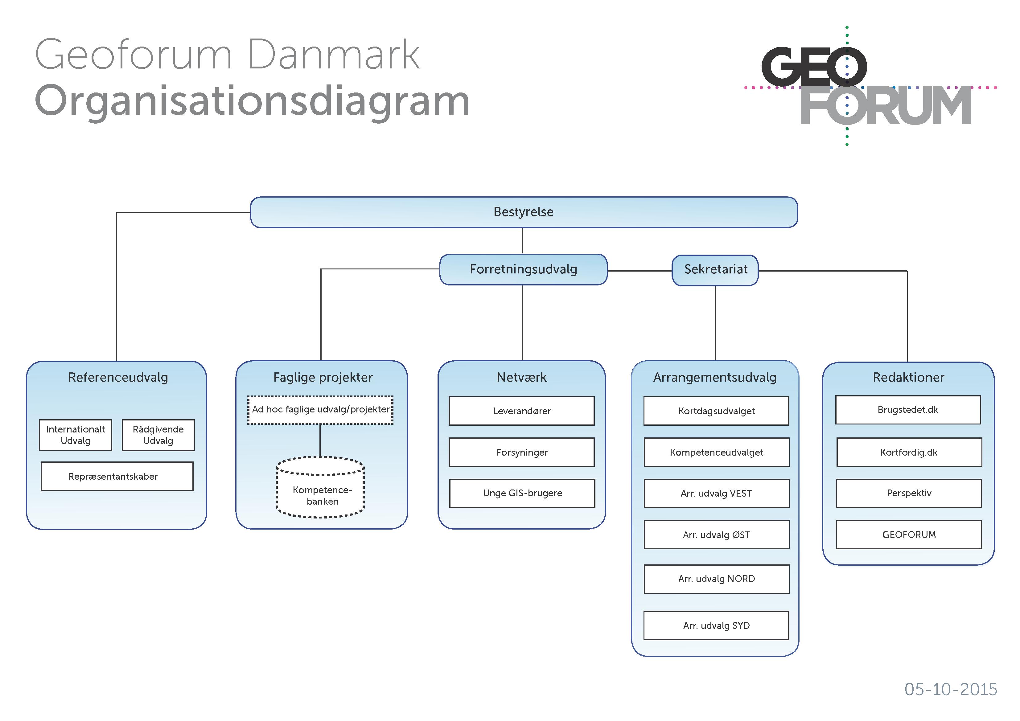 Organisationsdiagram 2015